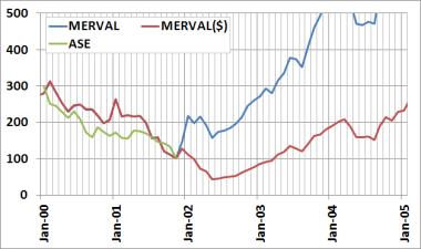 Merval, Merval$ and the Ase